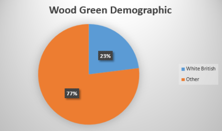 wood-green-pie